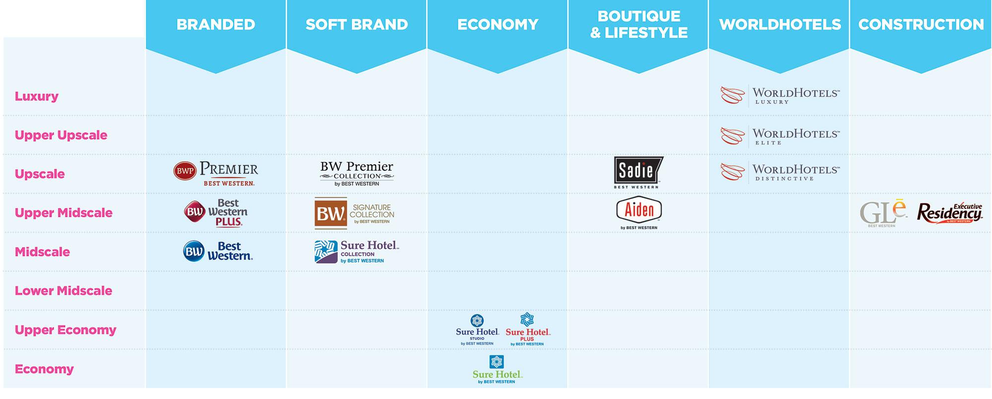 Best-Western-Hotels-Brand-grid
